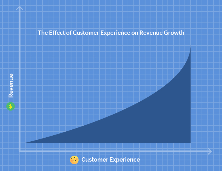 define revenue growth